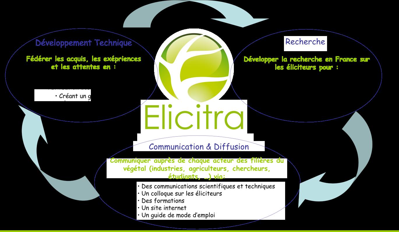 Le RMT Elicitra, spécialiste des stimulateurs des défenses des plantes