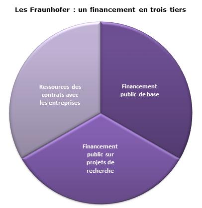 financements_fraunhofers