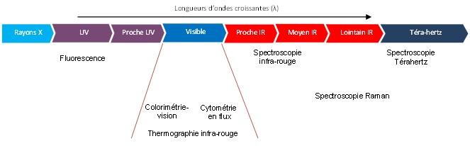 Spectre électromagnétique : la photonique utilise les longueurs d'onde allant de l'ultraviolet au térahertz